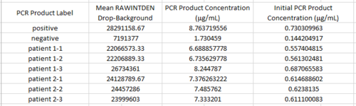 PCR results