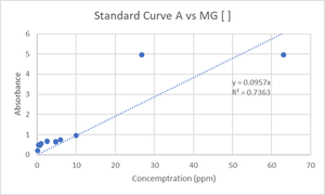 Stnd curve of MG abs and conc RG.png