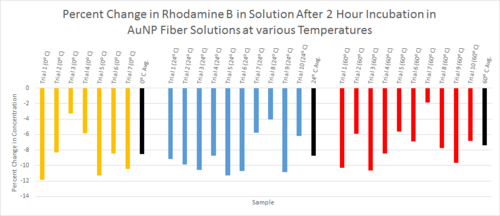 Temperature Bar Graph (Dilution results).png