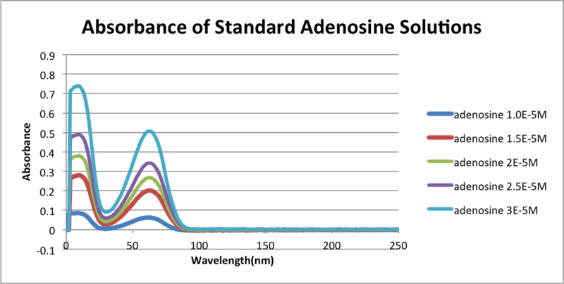 Image:Absorbance standard adenosine solutions0932013.png
