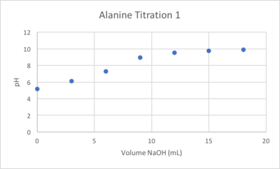 AlaTitration1.png