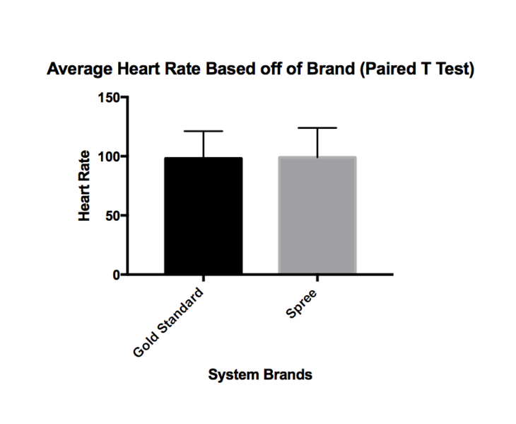 Image:Average Heart Rate Paired T Test1.png