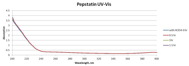 File:Pepstatin.png