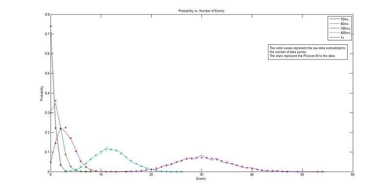 File:PoissonProbability.jpg