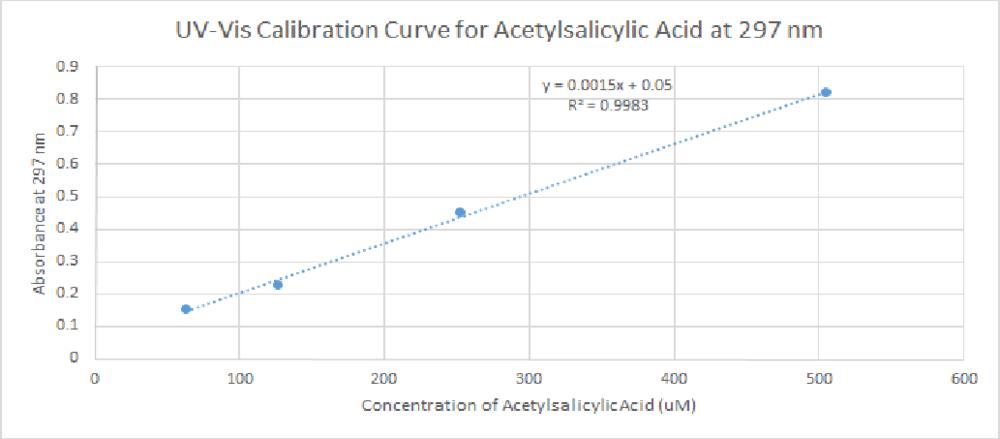 UV-Vis calibration Curve Acetylsalicylic Acid.png