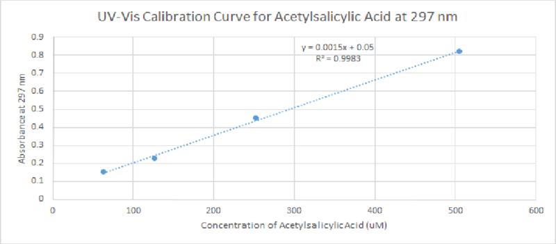 File:UV-Vis calibration Curve Acetylsalicylic Acid.png