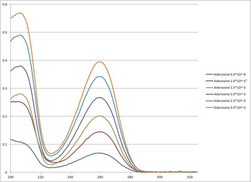 File:Calibration Curve Adenosine.jpg