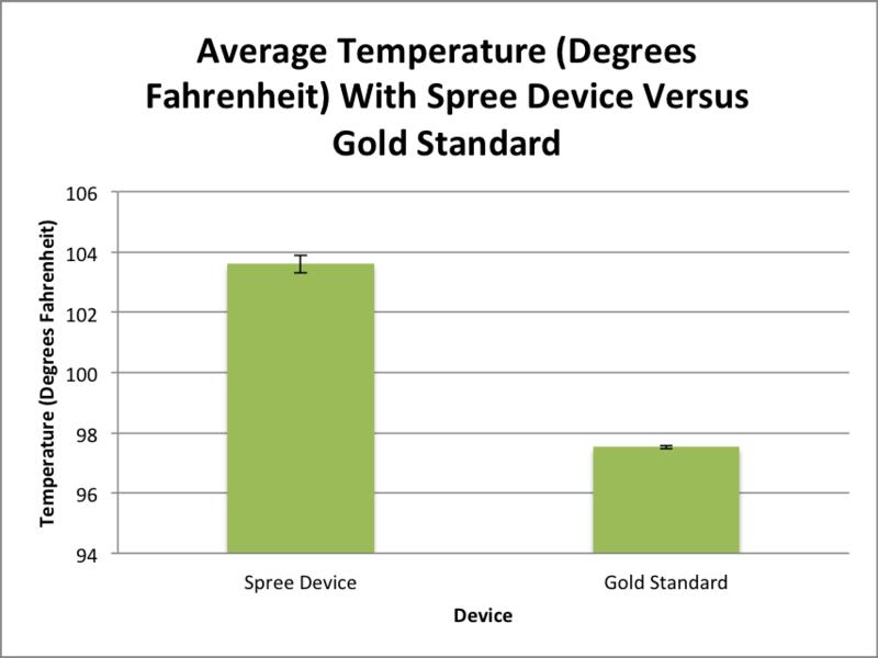 File:Lab4BMEtemperatureGraph2.png