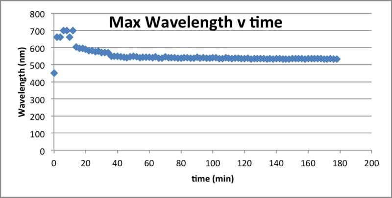 File:090716 Wave v Time LyspH4.png