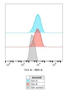 2016-07-31 U2OS KAH132 transfection 72hr flow data.png