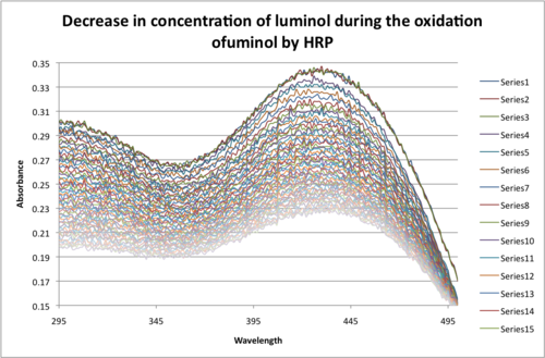 Decrease in concentration luminol by oxidation JAvier Vinals.png
