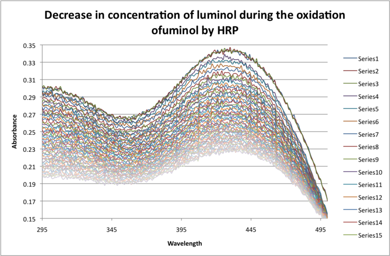 Image:Decrease in concentration luminol by oxidation JAvier Vinals.png
