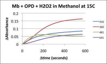 MRH20130402 15C Kinetics.png