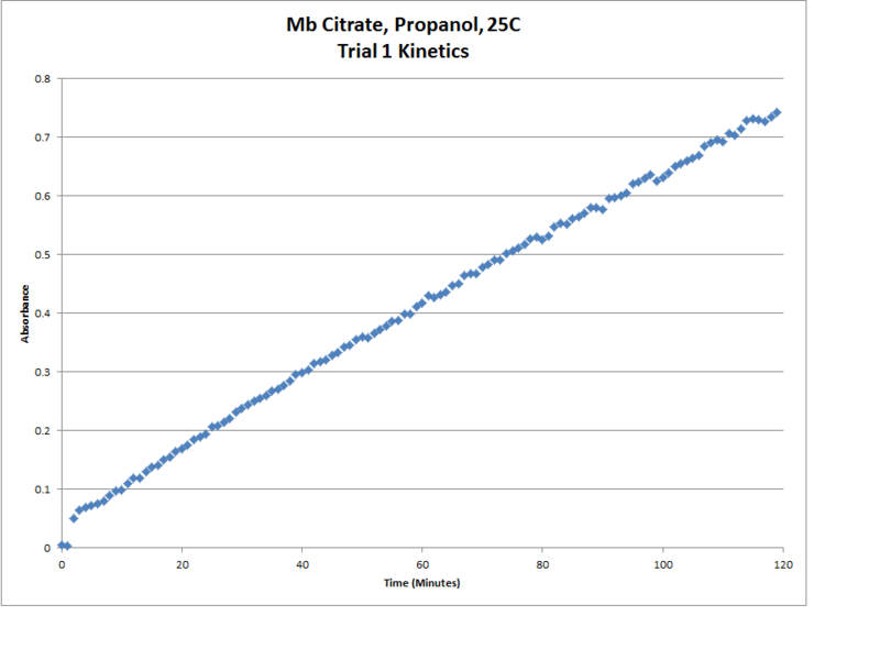 Image:Mb Citrate OPD H2O2 Propanol 25C Trial1 Kinetics Chart.png