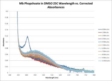 Mb Phosphate OPD H2O2 DMSO 25C SEQUENTIAL WORKUP GRAPH.png
