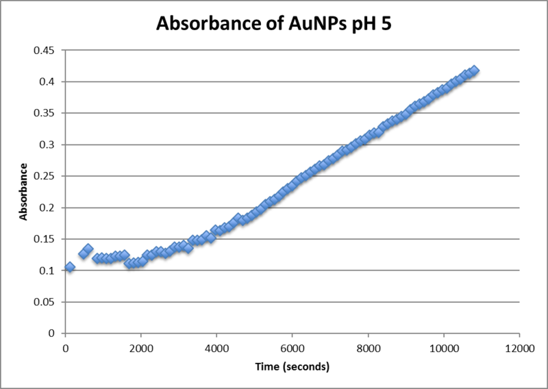File:Ocean optics absorbance ph5.png