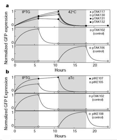 Figure 3: Experimental results for a) pTAK and b) pIKE plasmids.