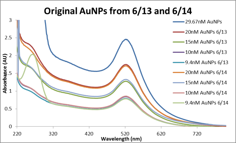 File:Abs data AuNP dilutions 0613 and 0614 REDOS.png