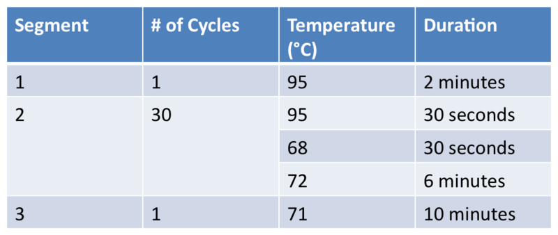 Image:MH 20121106Table of cycles.png