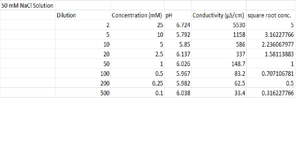 NaCl Solution Data.png
