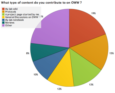 OWW Survey Results 1 5.png