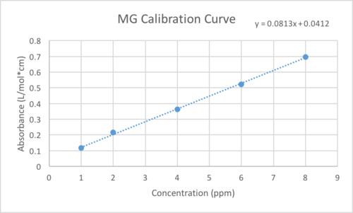 ADSMGCalibration.png