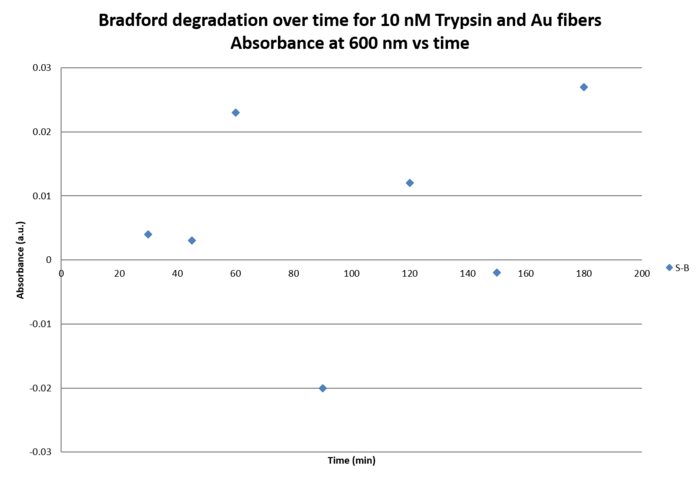 Graph 10 uM Trypsin.Abs vs time I.png