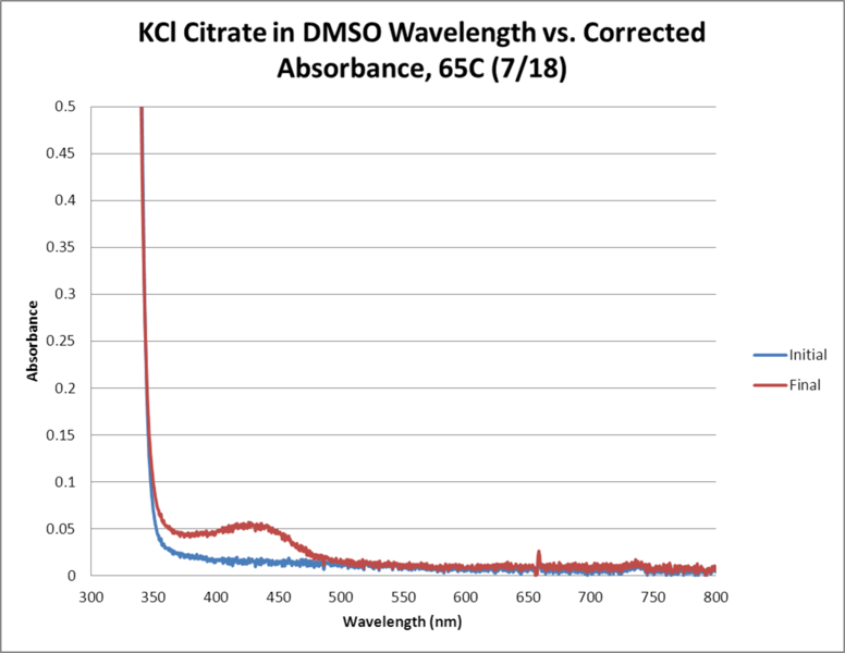 File:KCl Citrate OPD H2O2 DMSO 65C WORKUP GRAPH.png