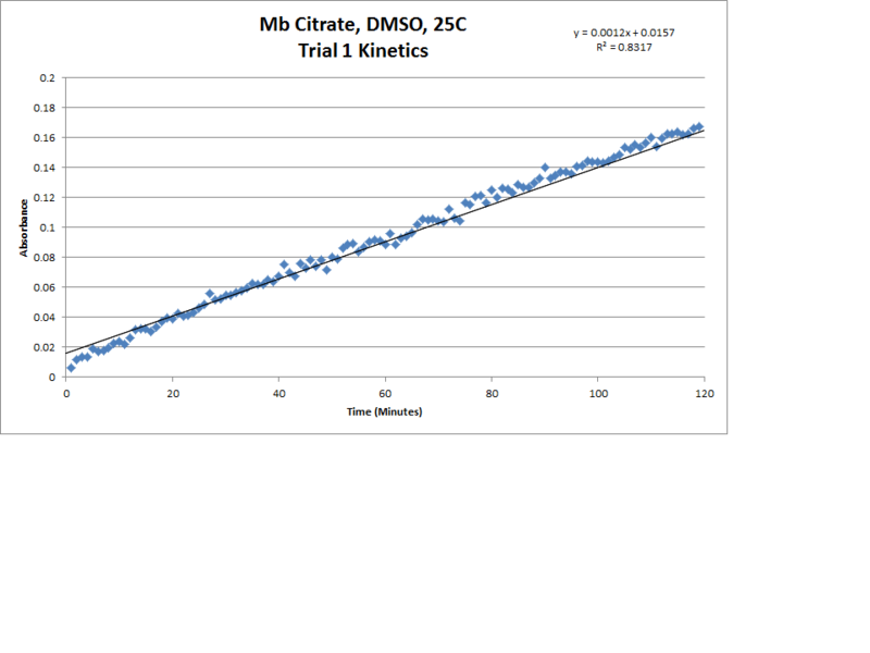 File:Mb Citrate OPD H2O2 DMSO 25C Trial1 Kinetics LinReg Chart.png