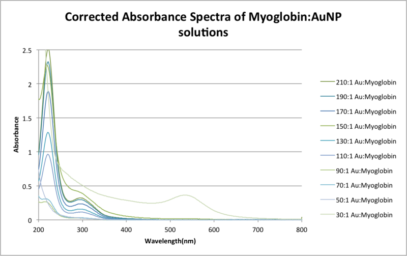File:Corrected Absorbance Spectra of MyoglobinAuNP solutionszem.png