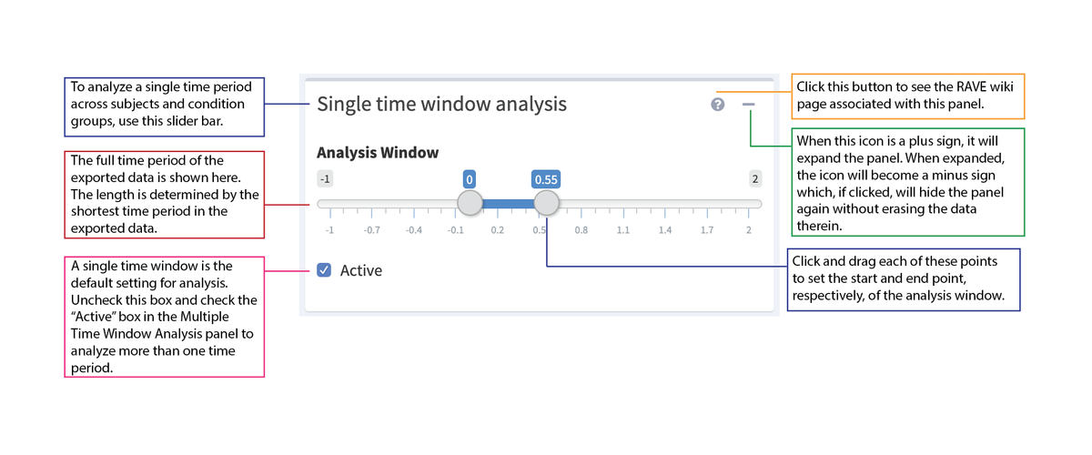 Single Time Window Analysis