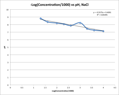 NaCl Log Conc pH 17 Sept.png