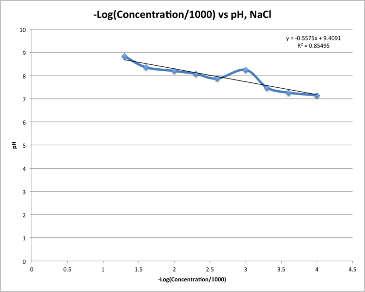 File:NaCl Log Conc pH 17 Sept.png