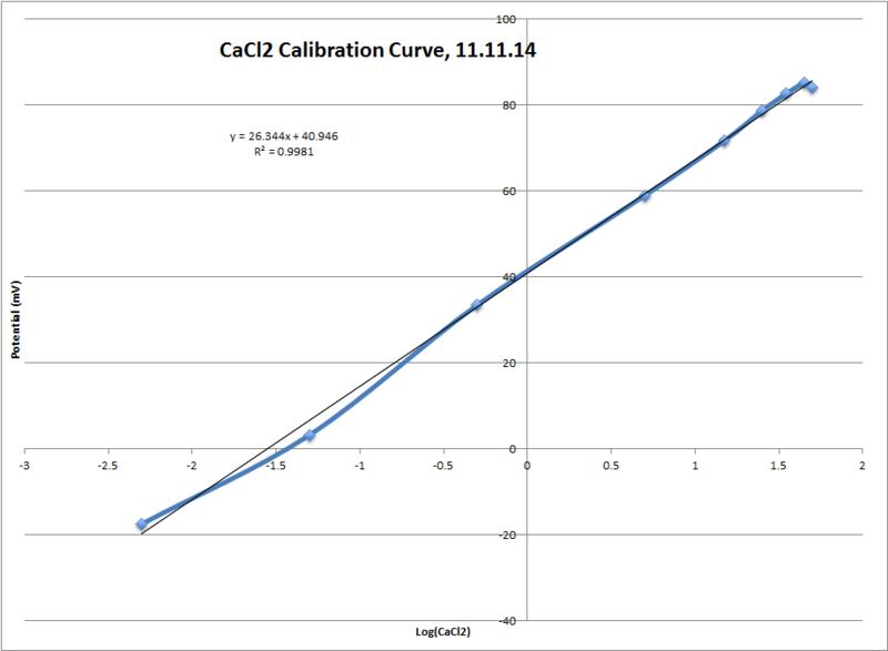 File:CaCl2 Calibration Curve.png