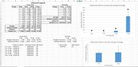 Data and graph for inflammotin analysis in humans and rats