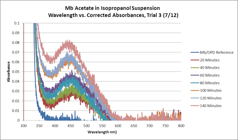 Image:Mb Acetate OPD H2O2 Isopropanol WORKUP Trial3 GRAPH.png