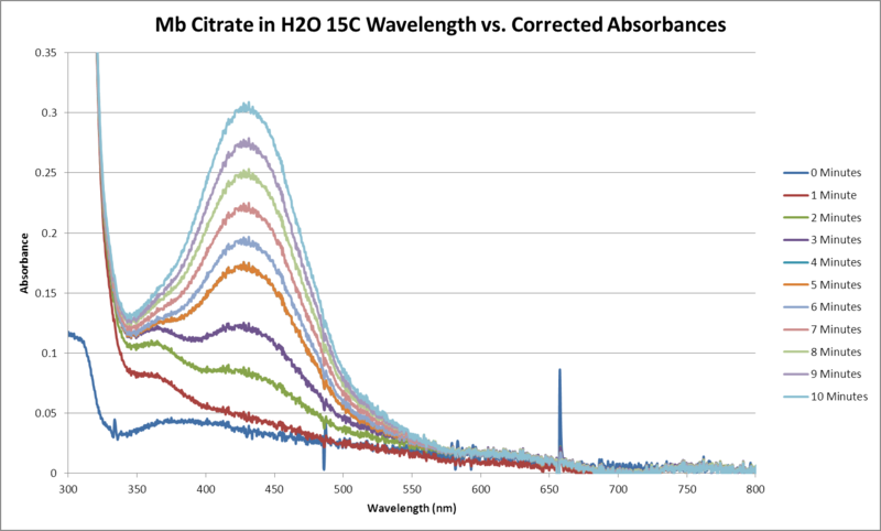File:Mb Citrate H2O 15C Sequential WORKUP GRAPH.png