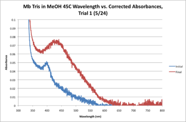 Mb Tris 45C WORKUP GRAPH.png