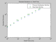 Figure 5:Standard deviations vs. Dwell Time
