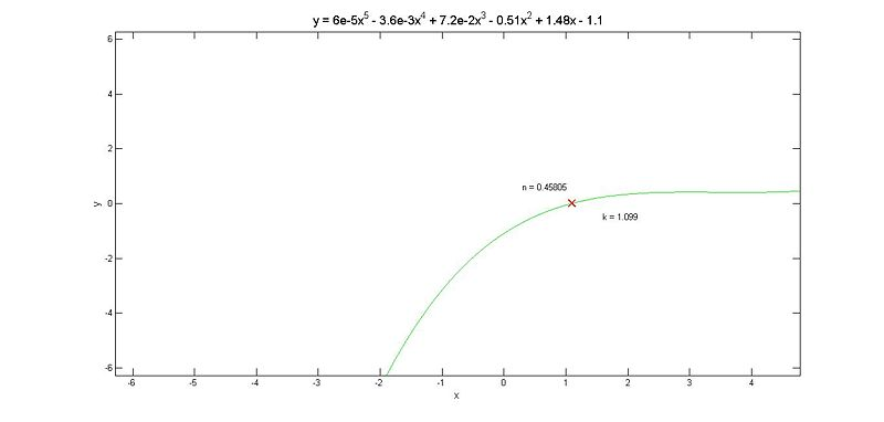 5th degree derivative of the polynomial fit; k value and Hill Coefficient, n, shown.