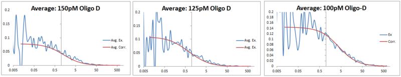 File:FCS data 2013 0702 Oligo D comparison.PNG