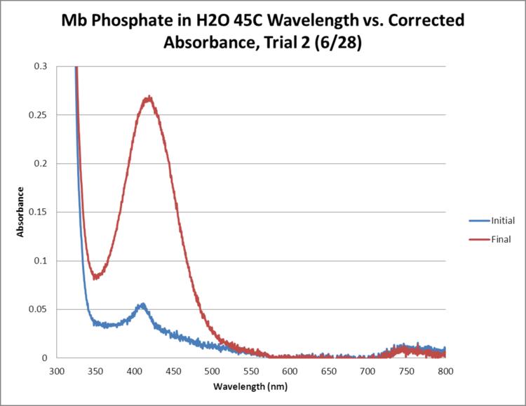 Mb Phosphate OPD H2O 45C Trial2 GRAPH.png