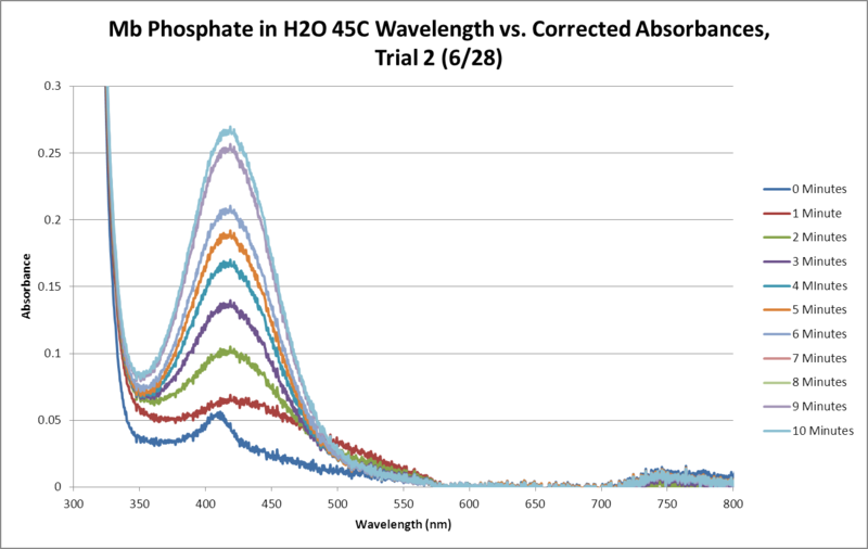 File:Mb Phosphate OPD H2O 45C Trial2 SEQUENTIAL GRAPH.png