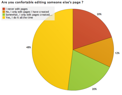 OWW Survey Results 2 5.png