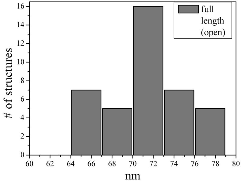 File:BM12 nanosaurs histograms Length (open)800.jpg