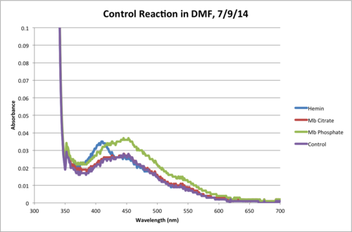 DMF Control Reaction 120Min Chart.png