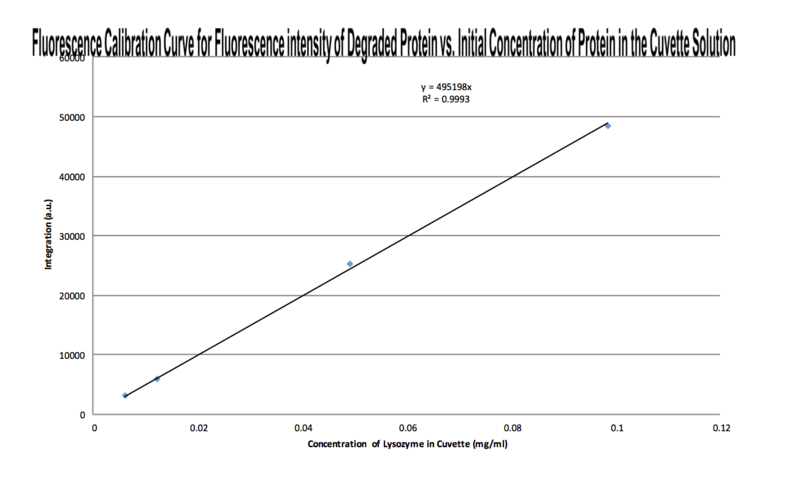 Image:Fluorescence Calibration Curve Proteinase K 9-30.png