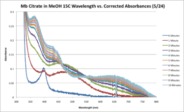 Mb Citrate 15C SEQUENTIAL May 24 WORKUP.png