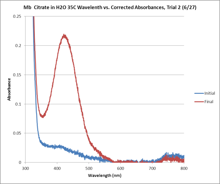 File:Mb Citrate OPD H2O2 H2O 35 GRAPH Trial2.png