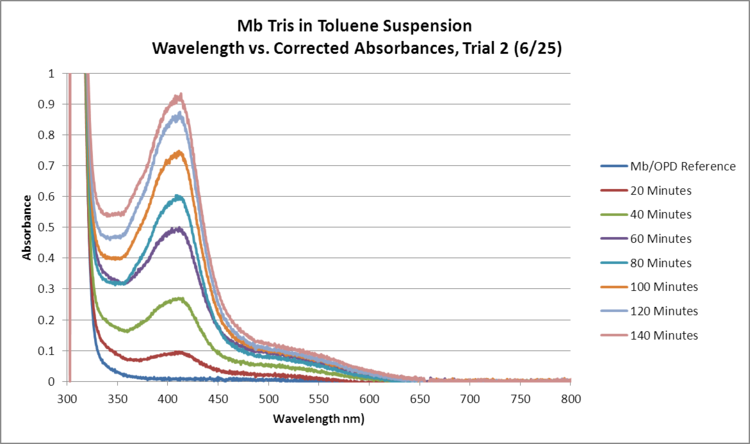 Mb Tris OPD H2O2 Toluene GRAPH Trial2.png